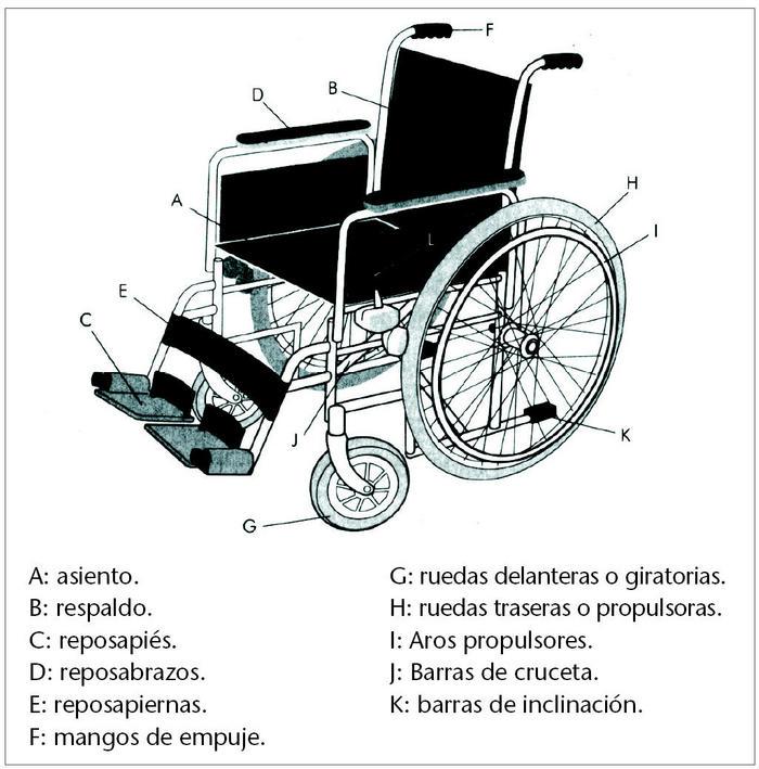 Uso correcto de la silla de ruedas manual parte 1 vida abuelo - Ruedas para sillas de ruedas ...